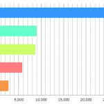 性病定点観測グラフ